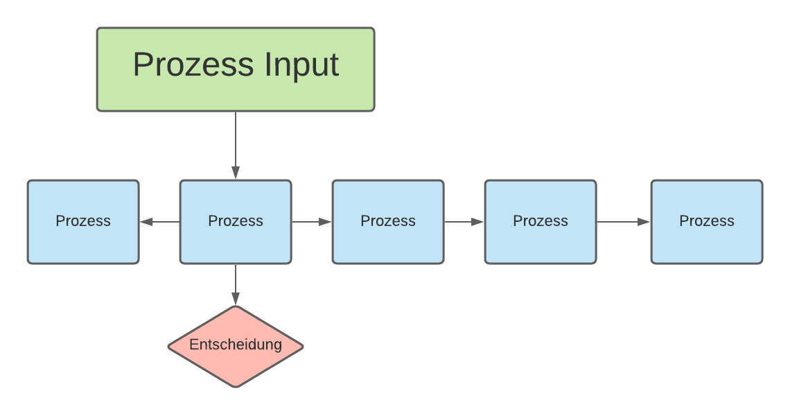Prozessmanagement | SMCT-MANAGEMENT