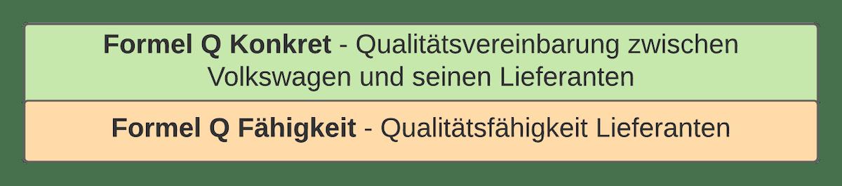 Schulung Formel Q Fähigkeit   Konkret